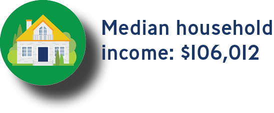 household income $106,012