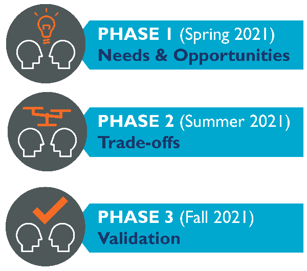 Icon showing three phases of Transportation Master Plan process